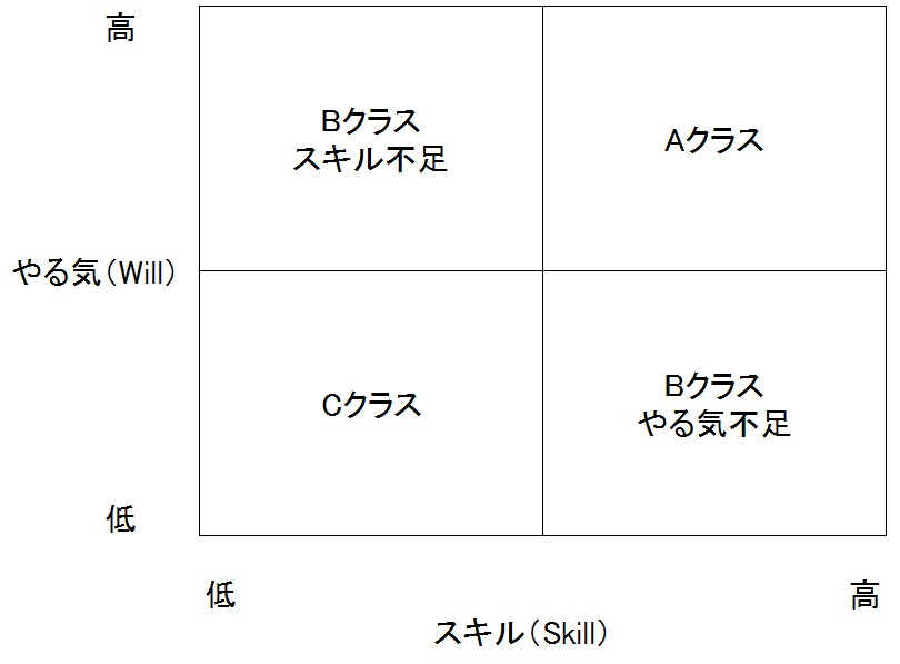 Will/Skill Matrix