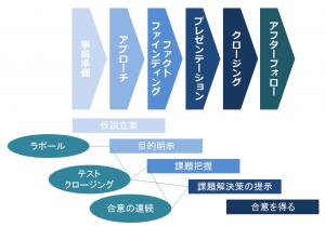 営業の原理原則02