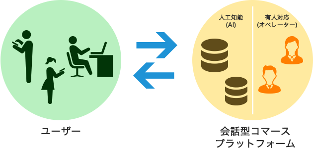 チャット・マーケティング・ソリューション「MUGEN」