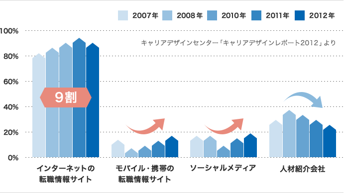 (グラフ「転職者が今後転職をする場合、転職活動に使いたいと思う手段」 ・インターネットの 転職情報サイト:9割 モバイル・携帯の転職情報サイト、ソーシャルメディア、人材紹介会社:1割 キャリアデザインセンター「キャリアデザインレポート2012」より)